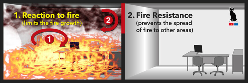 Reaction to fire and fire resistance